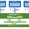 【C#】WPFアプリケーション入門 #12 ポリモーフィズムとインターフェース