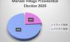 2020年まなび村の大統領選挙 (1) ~ それぞれの選挙区の集計