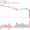 ドル円急落-出来高が少ない時間帯の急変要因を分析