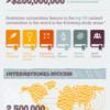 10 lý do bạn nên chọn du học Úc