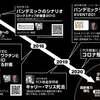 「グレートリセット」COVID-19 →NWOへのロードマップ