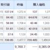 【2021年4月16日投資結果】日本株も米国株も静かな一日。