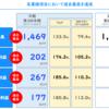 日本リビング保証株:株価急騰。新規保証契約が好調
