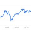 【株】「先物の山」に胸騒ぎ 高まる株価変動率、売り誘う