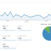 ここ最近のブログのアクセス状況。始めたのにすぐサボっていました。