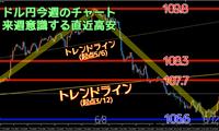 トレード結果6月第2週 ドル円110円アタック失敗で106.6まで大暴落
