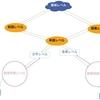 【言語】【認知心理学】言語を学習する仕組み