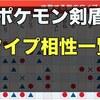 【ポケモン剣盾】タイプ相性一覧表!弱点や特徴まとめ