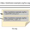 Loading Signed Exchangesの仕様 (WebPackaging)