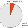 2010年のコミックス市場における「ONE PIECE」の占有率は8%弱だと思われます