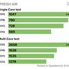 新型MacBook Air 2020年モデルは2018&2019年モデルよりも最大76%高速というベンチマーク結果