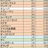 補足)自殺率国際比較