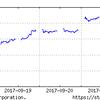 9月19日からの日経平均株価を見ながら、投資戦略を考えよう!