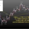 2019年7月第1週の米ドル見通しチャート分析|環境認識、FX初心者