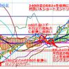 ドル円、目先はダブルトップ指向か