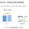日本ケアサプライ 2020年3月期3Q決算発表(2020/1/31)