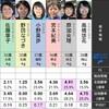 2020/07/25住之江最終日1~12R事前予想