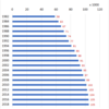 Changes in the Number of Dentists in Japan, 1982-2018