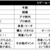 【試合予想】7/16三浦VSベルチェルト