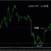 トレード結果 CAD/JPY