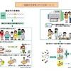 遺伝子と肥満・アルツハイマー病・身長・自閉症などとの関係 遺伝子型と表現型