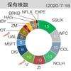 【投資記録】米国個別株、追加購入!(2020_6・15~7・17)