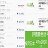 ワンタップバイ運用19カ月目 + α