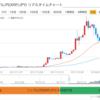 リップルXRPが25日線で反発して暴騰する前に200円で買えるバーゲンセール