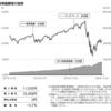 eMAXIS Slim 米国株式(S&P500)/新興国株式インデックス(2020年4月27日決算)が交付