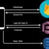 AndroidからGoogle Sign In経由、AWS Cognitoでuser管理してDynamo DBを操作する ~AWS Java SDKを添えて~