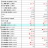 ANA vs JAL 比べてみました 財務諸表その2