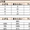 AIでFX予想2018年12月~2019年4月の結果発表(正解率88%)