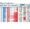 2019 J1 第30節 対ベガルタ仙台 、31節 対名古屋グランパス