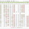 新型コロナウイルス 単位人口あたり新規感染者、国別・日別 比較推移表 (4月24日現在)