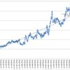 本日の損益 +7,951円