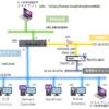 XenDesktop環境② NetScaler経由(NetScalerの設定について)