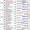 【京成杯2019】ここはこの2頭で決まる!&勝負レースは中山2R!