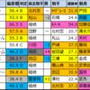 【京成杯 2021偏差値確定】偏差値1位はグラディアス