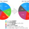 インデックス投資信託の資産公開 その2(2017/12/10)