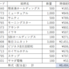 金融資産(2020.9末)