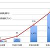 【ふるさと納税見直し】規制強化による返礼率の改悪( 2019/6)