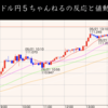 ドル円暴走モード突入!米10年債利がピーク時より下落してもこの強さ!(5/21東京時間)