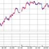 NYダウが▲1,861ドルの暴落からの、日本市場が圧倒的寄り底:2020/6/12