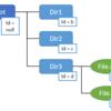 C#からOneDrive API(3) フォルダ・ファイル一覧の取得