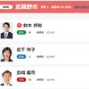 2017都議会議員選挙、武蔵野市を振り返る