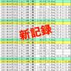 4月振り返り【自己新349km】 連続ラン挑戦925日目