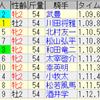 第40回 小倉2歳ステークス(GIII)/ 第56回 新潟記念(GIII)