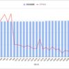 《感謝》はてなブログ開始3ヶ月、いきなりのアクセス数大幅減。ここが踏ん張りどころ