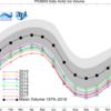 北極の海氷体積、史上3位で年越し
