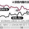 内閣支持が最低43%…不支持49%、初の逆転 - 読売新聞(2015年7月26日)